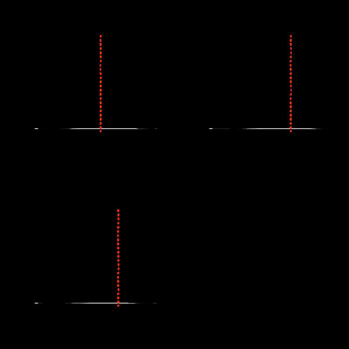 Multivariate gaussian mixture components